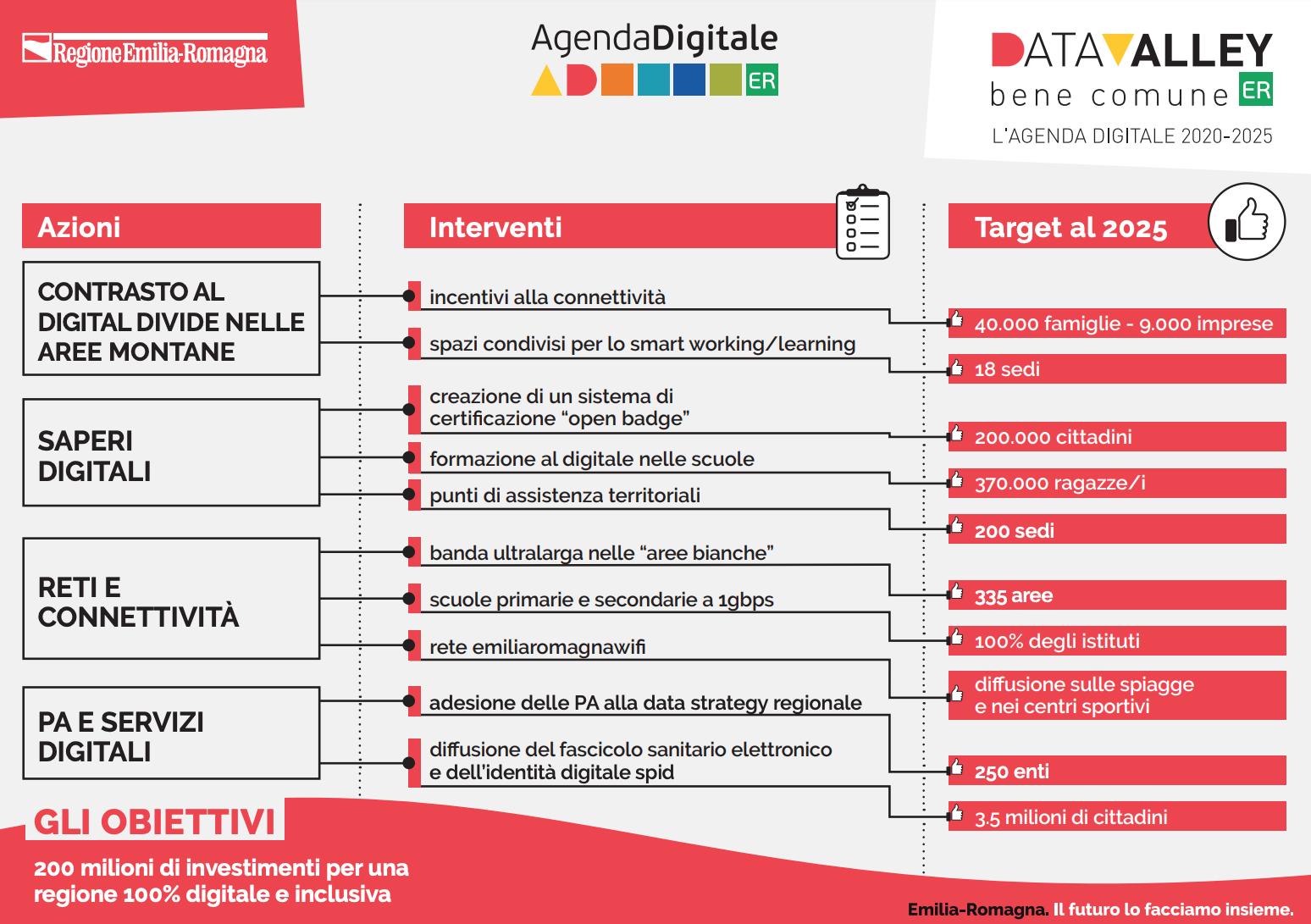 Infografica sui principali obiettivi dell'Agenda Digitale 2020-2025