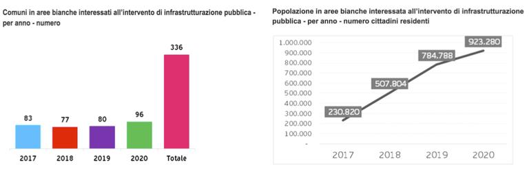 Fonte: Regione Emilia-Romagna 2016