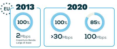 Fonte: Commissione Europea, Digital Agenda Scoreboard