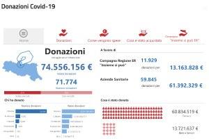 """Trasparenza e rendicontazione: il portale """"Donazioni Covid 19"""""""